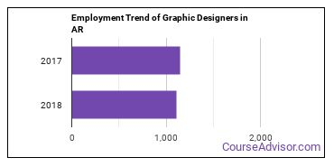Graphic Designers in AR Employment Trend
