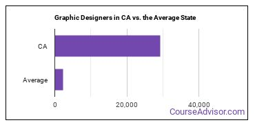 Graphic Designers in CA vs. the Average State