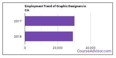 Graphic Designers in CA Employment Trend