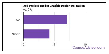 Job Projections for Graphic Designers: Nation vs. CA