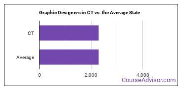 Graphic Designers in CT vs. the Average State