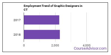 Graphic Designers in CT Employment Trend