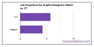 Job Projections for Graphic Designers: Nation vs. CT