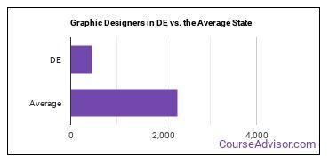 Graphic Designers in DE vs. the Average State