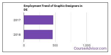 Graphic Designers in DE Employment Trend