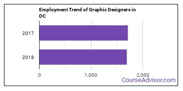 Graphic Designers in DC Employment Trend