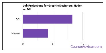 Job Projections for Graphic Designers: Nation vs. DC