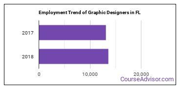 Graphic Designers in FL Employment Trend