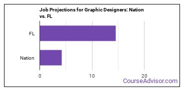 Job Projections for Graphic Designers: Nation vs. FL