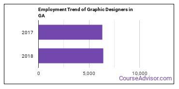 Graphic Designers in GA Employment Trend