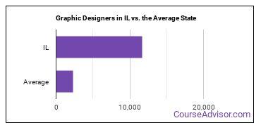 Graphic Designers in IL vs. the Average State