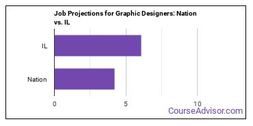 Job Projections for Graphic Designers: Nation vs. IL