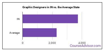 Graphic Designers in IN vs. the Average State