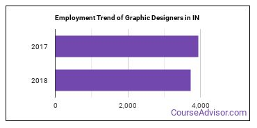 Graphic Designers in IN Employment Trend