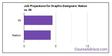 Job Projections for Graphic Designers: Nation vs. IN