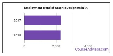 Graphic Designers in IA Employment Trend