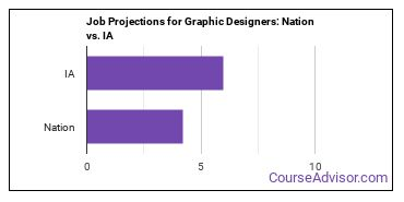 Job Projections for Graphic Designers: Nation vs. IA