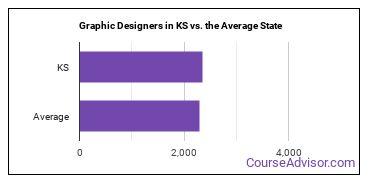 Graphic Designers in KS vs. the Average State