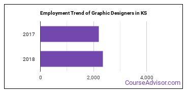 Graphic Designers in KS Employment Trend