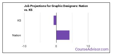 Job Projections for Graphic Designers: Nation vs. KS