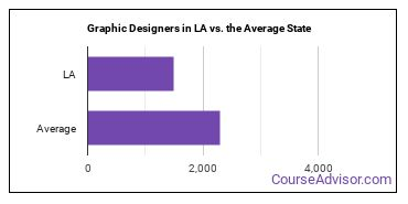 Graphic Designers in LA vs. the Average State