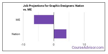 Job Projections for Graphic Designers: Nation vs. ME
