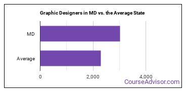 Graphic Designers in MD vs. the Average State