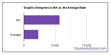 Graphic Designers in MA vs. the Average State
