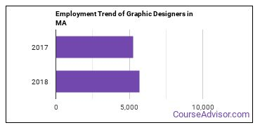 Graphic Designers in MA Employment Trend