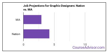 Job Projections for Graphic Designers: Nation vs. MA