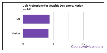 Job Projections for Graphic Designers: Nation vs. MI