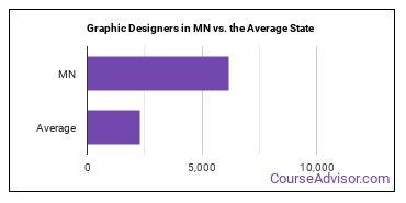 Graphic Designers in MN vs. the Average State