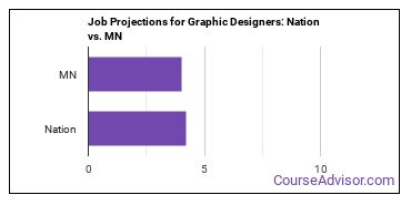 Job Projections for Graphic Designers: Nation vs. MN