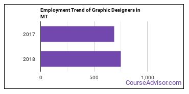 Graphic Designers in MT Employment Trend