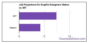Job Projections for Graphic Designers: Nation vs. MT