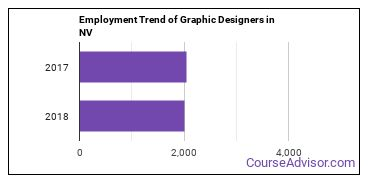 Graphic Designers in NV Employment Trend