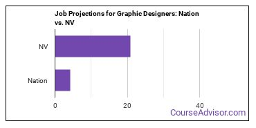 Job Projections for Graphic Designers: Nation vs. NV