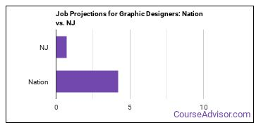 Job Projections for Graphic Designers: Nation vs. NJ