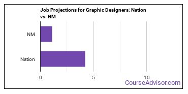 Job Projections for Graphic Designers: Nation vs. NM
