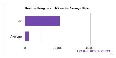 Graphic Designers in NY vs. the Average State