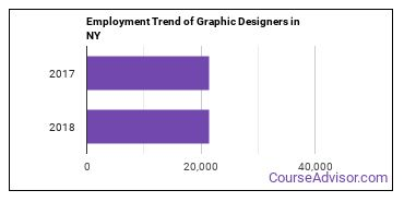 Graphic Designers in NY Employment Trend