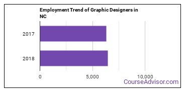 Graphic Designers in NC Employment Trend