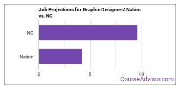 Job Projections for Graphic Designers: Nation vs. NC
