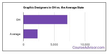 Graphic Designers in OH vs. the Average State