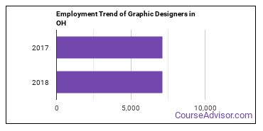 Graphic Designers in OH Employment Trend