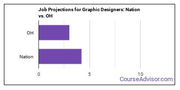 Job Projections for Graphic Designers: Nation vs. OH