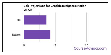 Job Projections for Graphic Designers: Nation vs. OK