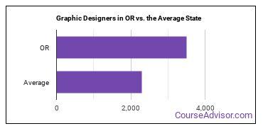 Graphic Designers in OR vs. the Average State