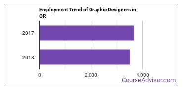 Graphic Designers in OR Employment Trend