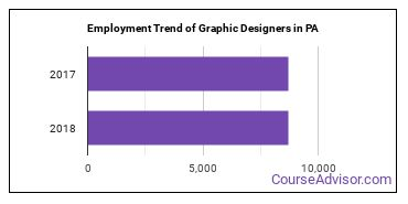 Graphic Designers in PA Employment Trend
